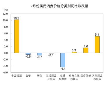 统计局:7月份CPI环比由降转涨 同比涨幅略有扩大