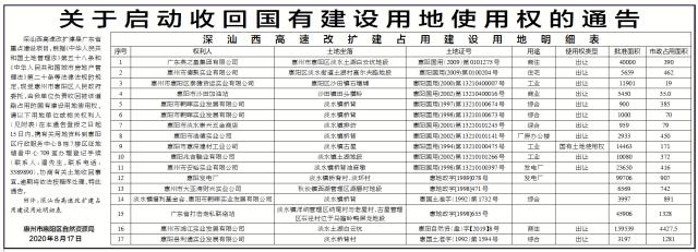 《通告》显示,深汕西高速改扩建是广东省重点建设项目,根据《中华人民共和国土地管理法》第五十八条和《中华人民共和国城市房地产管理法》第二十条等法律法规的规定,现受惠州市惠阳区人民政府委托,该局负责收回被该道路占用的国有建设用地使用权。